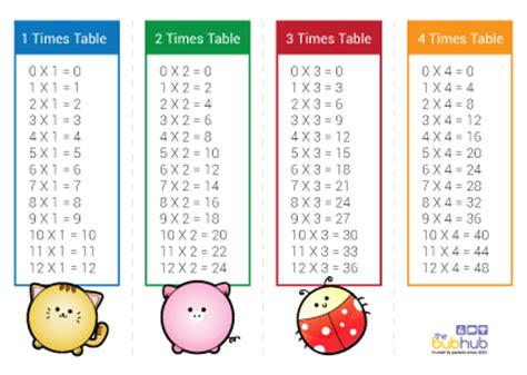 printable times tables cards times tables with pictures printable bub hub