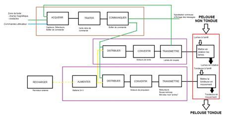 diagramme fast de la machine a laver cha 238 ne d information et cha 238 ne d 233 nergie du robot tondeur