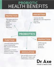 What Is A Protonic Probiotics Benefits Foods And Supplements Dr Axe