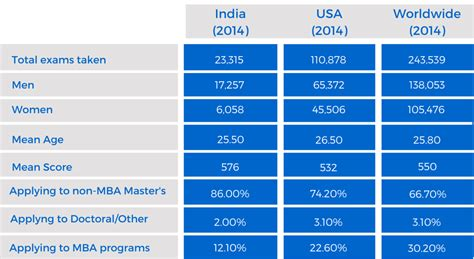 Us News Top Mba Gmat Scores by Gmat Scores In India Prepadviser