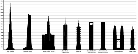 500 feet to meters file tallest buildings in the world png wikimedia commons