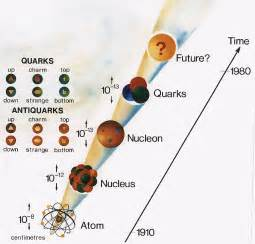Types Of Quarks Found In Protons And Neutrons Totallyradscience Quarks