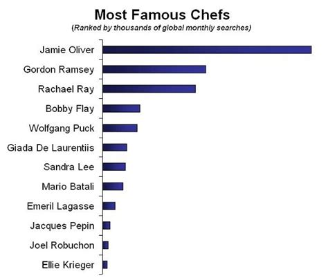 celebrity brands list restaurant branding how to brand a chef pos sector