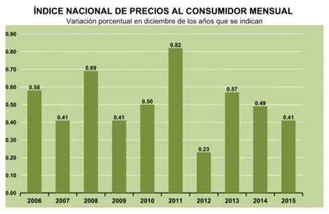 inpc 2011 al 2015 en arrendamiento e mexico inpc enero 2016 newhairstylesformen2014 com