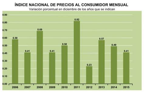 www sat gob mx inpc 2016 al cierre de 2015 la inflaci 243 n se registr 243 en 2 13 por