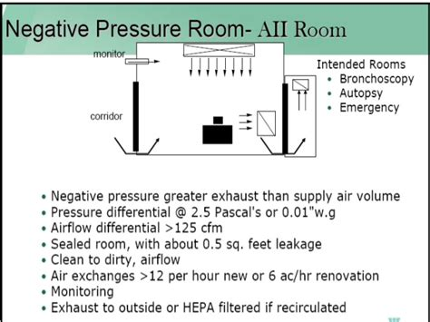 Positive Pressure Room by Isolation 2014
