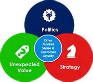 Of Selling Intangibles sales methodology holden international