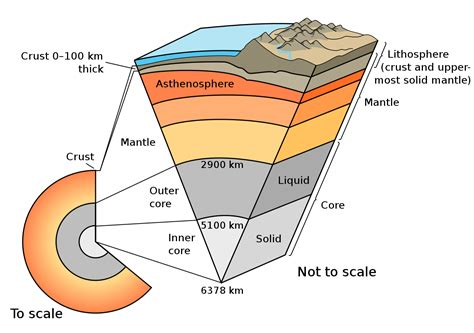 earth cross section diagram file earth cutaway schematic english svg wikimedia commons