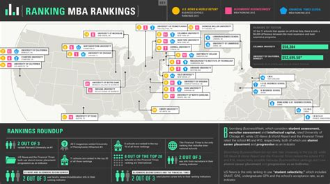 Mba Rankings by Mba Rankings Driving Factors What They Toga Mba