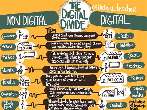 Example Of An Resume by Some Solutions For Solving The Digital Divide With Schools