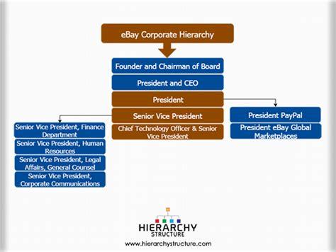 ebay organizational structure ebay corporate hierarchy ebay corporate structure