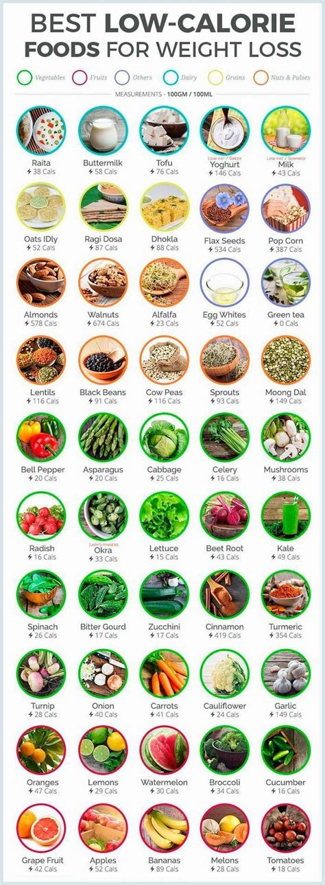 best low food best low calorie foods for weight loss healthyfood healthyeating 187 make me happy