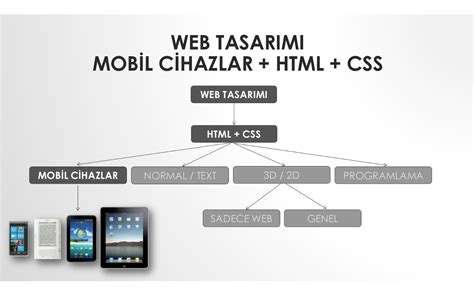 html design mobile devices amazon com web design mobile devices html css