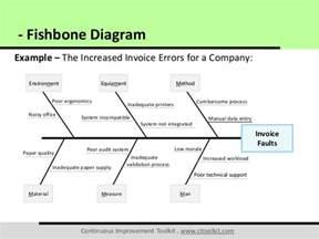 Icu Report Template fishbone diagram