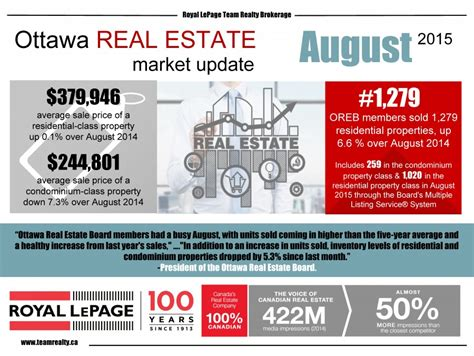 california real estate market update august 2015 call strong summer performance for ottawa s resale market