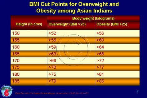 Normal Standard Table Obesity In India Cadi