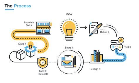 the business idea merit test new product development fail fast learn ims marketing