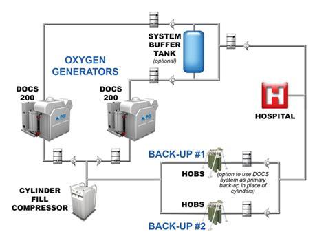 vacuum swing adsorption oxygen generator compartt enerji san tic a ş medikal oksijen 220 retim