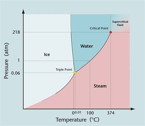 phase diagrams water index of homeeducation resources science content support