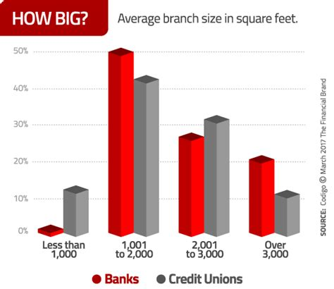 Forum Credit Union Branches By The Numbers Bank And Credit Union Branch