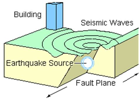 earthquakes diagram ploy s asian studies tangshan earthquake