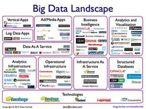 Landscape Definition Excel The Big Data Landscape