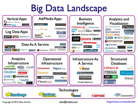The Big Data Landscape Big Data Landscape