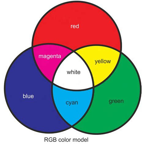 rbg color colour models