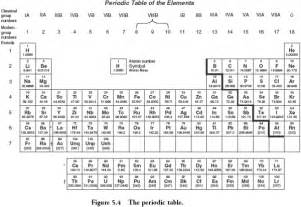 Activities 5th grade periodic table for ap chemistry ap chemistry