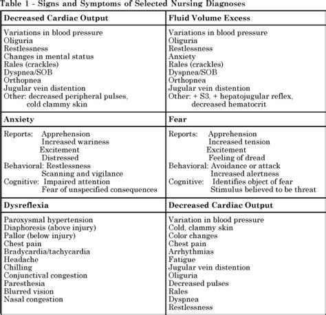 Nursing Diagnosis For Detox Patient Readiness For Enhanced Coping by Readiness For Enhanced Self Care Care Plan