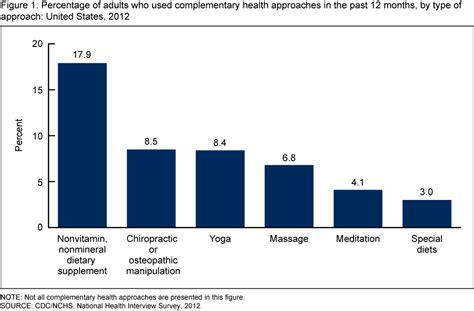supplement use statistics products data briefs number 146 april 2014