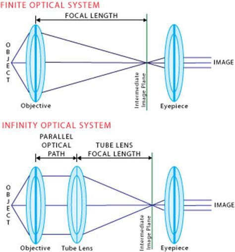 infinity optical infinity corrected optics