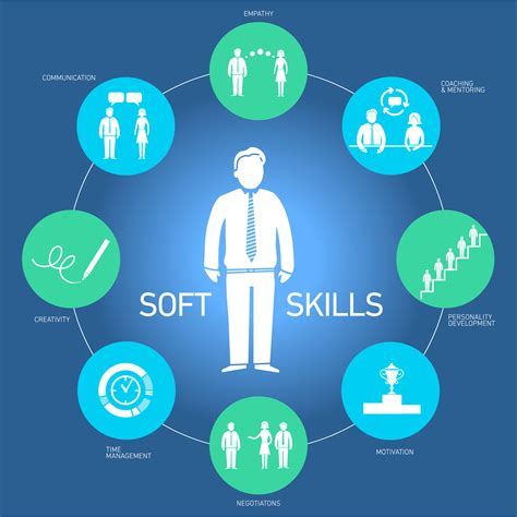 Tech Skills Mba S Should Learn by Why You Need Soft Skills Magazine Middle East