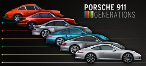 porsche 911 generations the legend grows car and driver