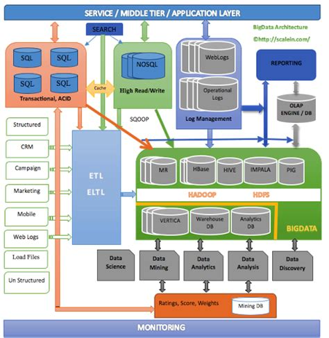 big data architecture diagram thoughts on nosql big data architecture adam s data