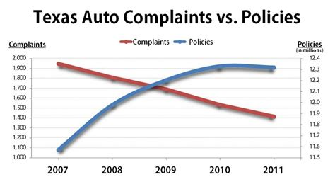 Texas Complaints: Number of Auto Grievances Hit Record Low