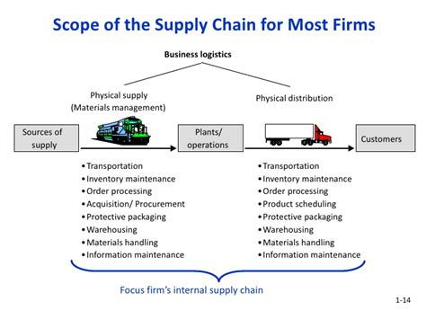 Scope Of Mba In International Transportation And Logistics Management by Logistics And Supply Chain