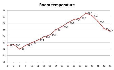 whats a room temperature italy nelima s
