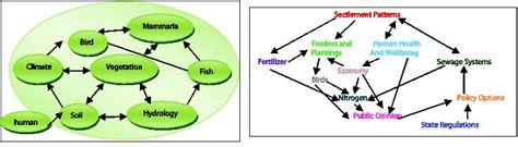Landscape Ecology Matrix Definition Ecology Intechopen