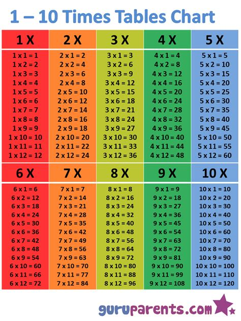 All Times Tables by Multiplication Chart 1 To 147 This 1 10 Times Table