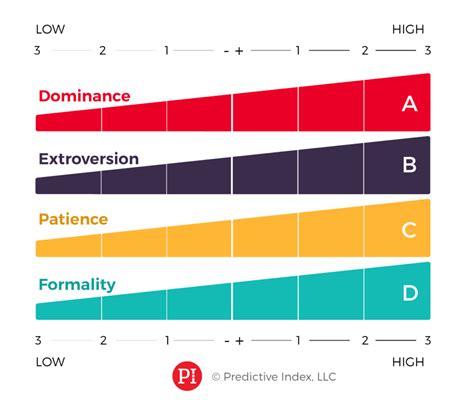 predictive index sle report predictive index advisa usa