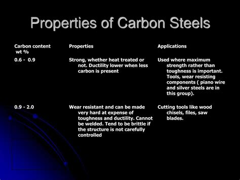 steels properties ppt ferrous metallurgy the chemistry and structure of