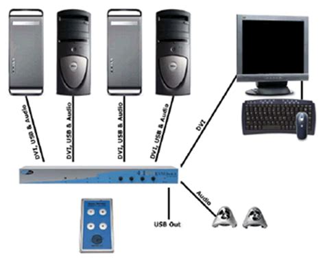 kvm switch connection diagram ext dvikvm 441 gefen 4x1 dvi kvm switch