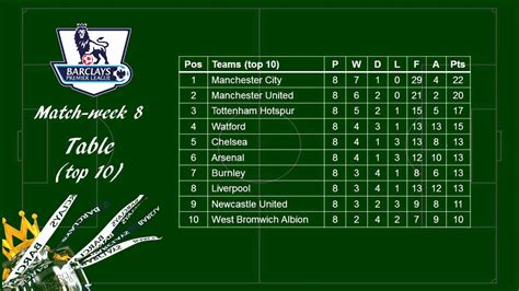 epl table results and top scorers epl 2017 2018 matchweek 8 review scores scorers and