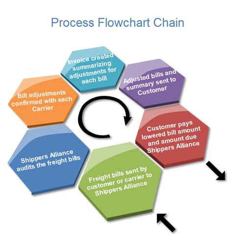 flowchart steps business chart exles list process matrix cicle