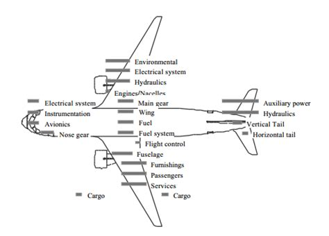 pilot section meaning image gallery airplane terminology