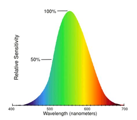 Yellow Light Wavelength by Why Is Yellow Wavelength 600nm Perceived As Lighter Than