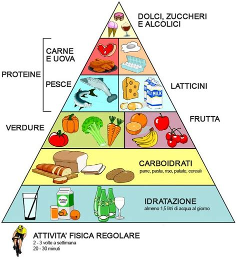 piramide alimentare thinglink