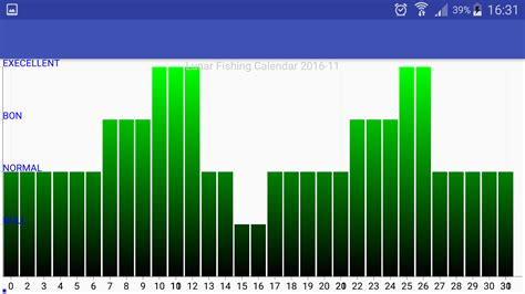 Lunar Fishing Calendar Lunar Fishing Calendar Android Apps On Play