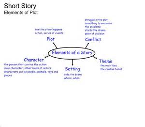 short story elements worksheet kullee